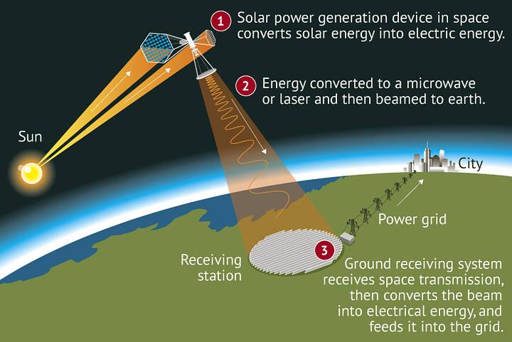 China está trabajando en el desarrollo de una planta de energía solar que tiene como objetivo transferir a la Tierra directamente desde el espacio.