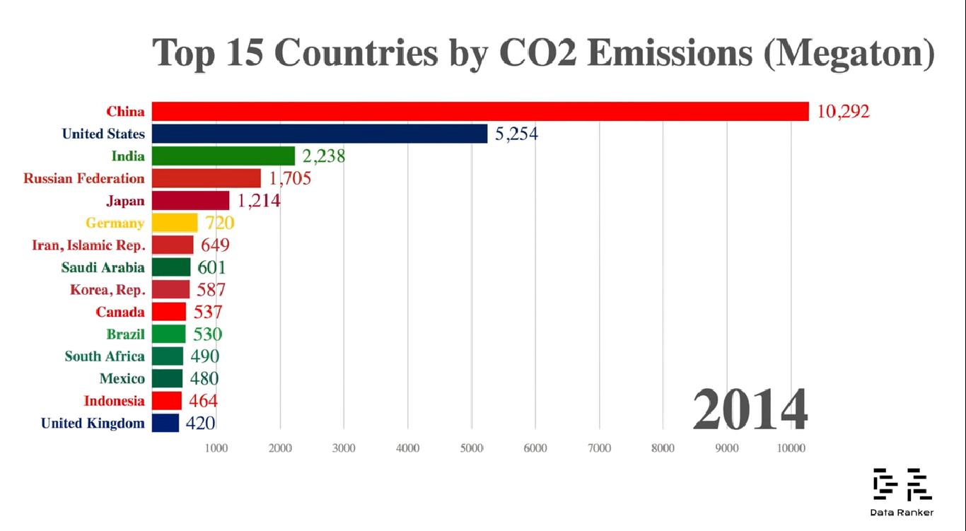 Los 15 países con mayores emisiones de CO₂